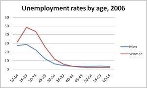 unemploymentbyage3