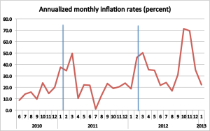 monthlyinflation