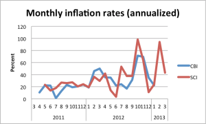 monthly inflation cbi sci 2011-2013