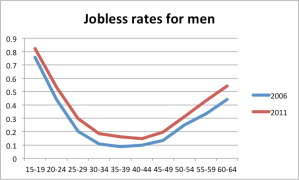 joblessbyage_men