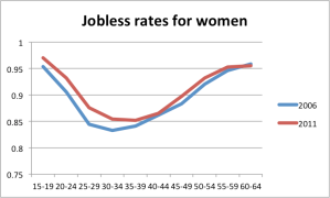 joblessbyage_women