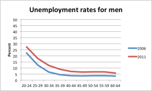 unemploymentbyage_men