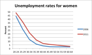 unemploymentbyage_women
