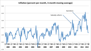 monthly inflation 2000-2013