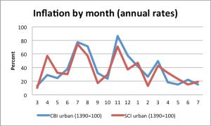 monthlyinflation