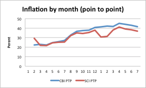 pointtopointinflation