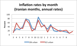 monthlyinflation139103-139210
