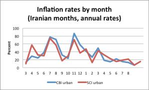 monthlyinflation139103-139210