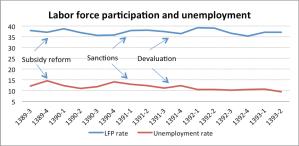 lfp_unemployment