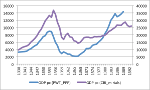 gdp pc ppp vs constant price