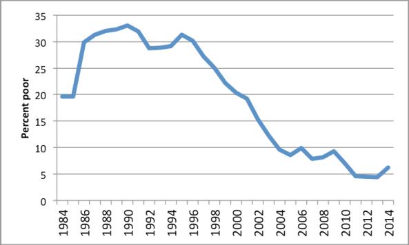 poverty_1984-2014