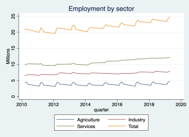 Rising employment in the time of sanctions